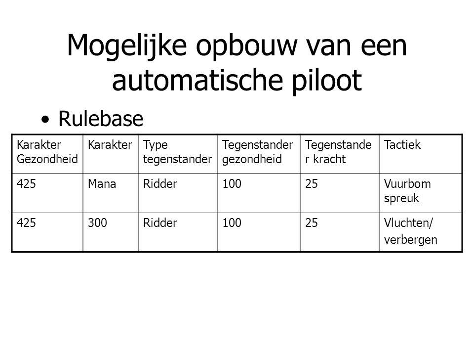 Mogelijke opbouw van een automatische piloot