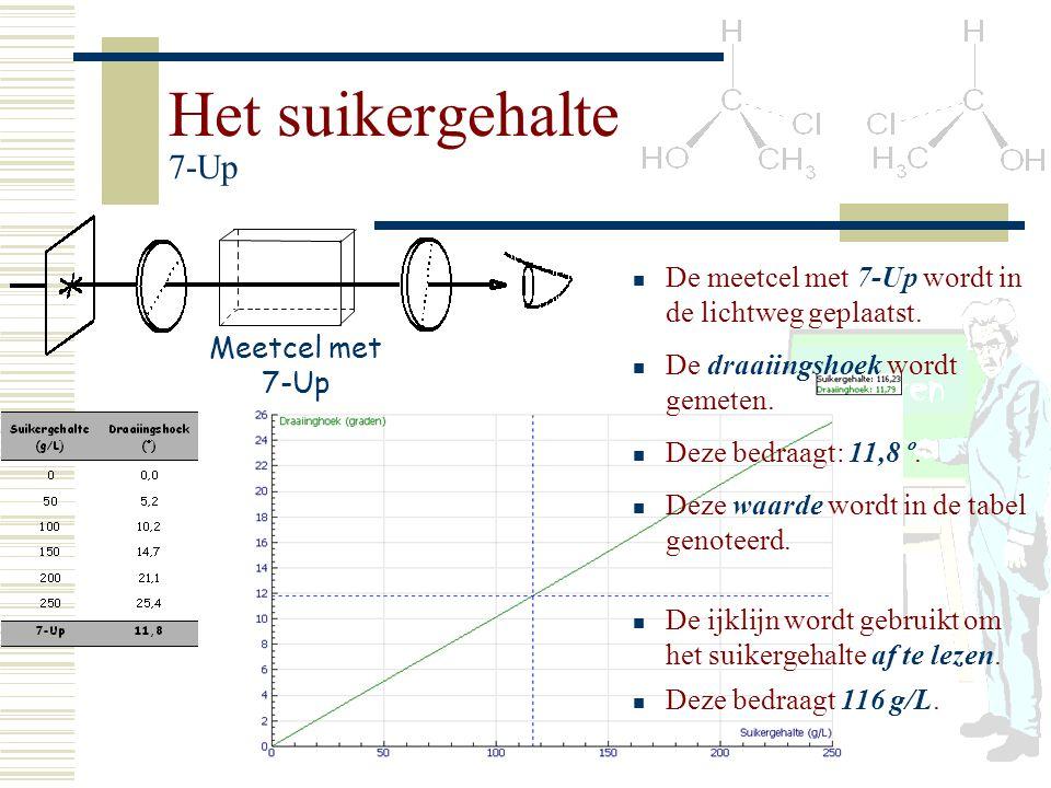 Het suikergehalte 7-Up Meetcel met. 7-Up. De meetcel met 7-Up wordt in de lichtweg geplaatst. De draaiingshoek wordt gemeten.