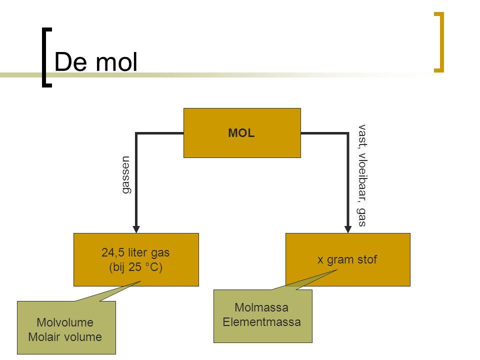 De mol MOL vast, vloeibaar, gas gassen 24,5 liter gas x gram stof
