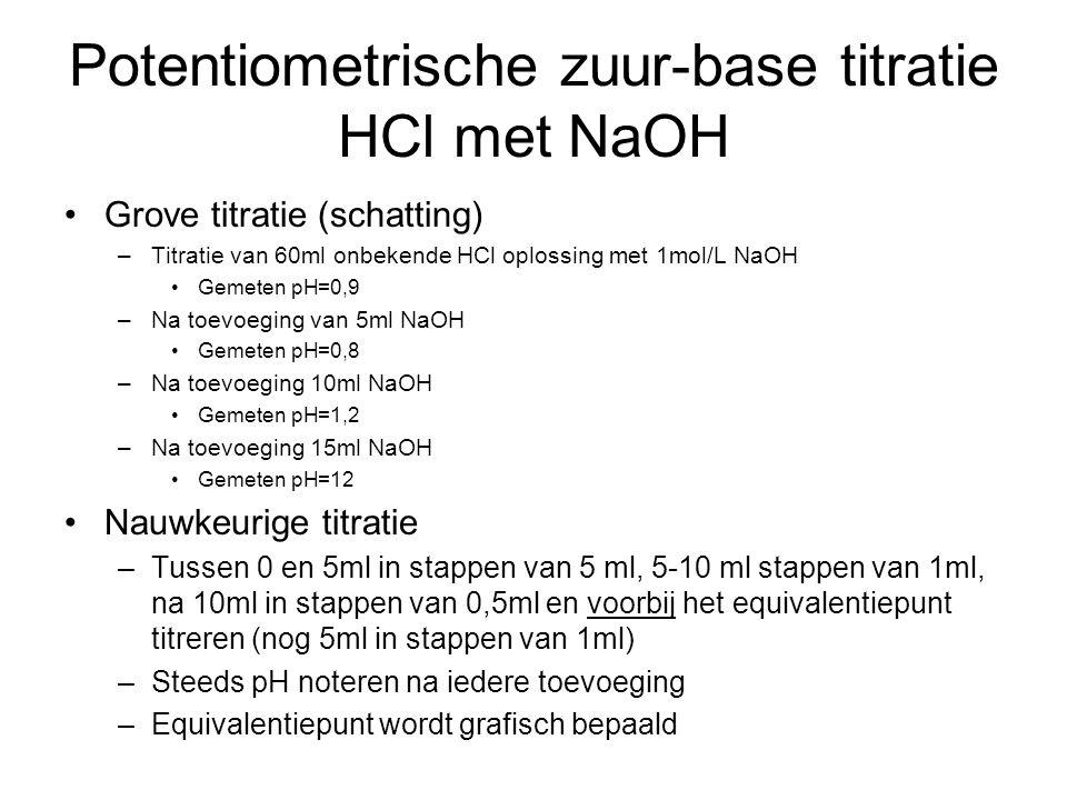 Potentiometrische zuur-base titratie HCl met NaOH