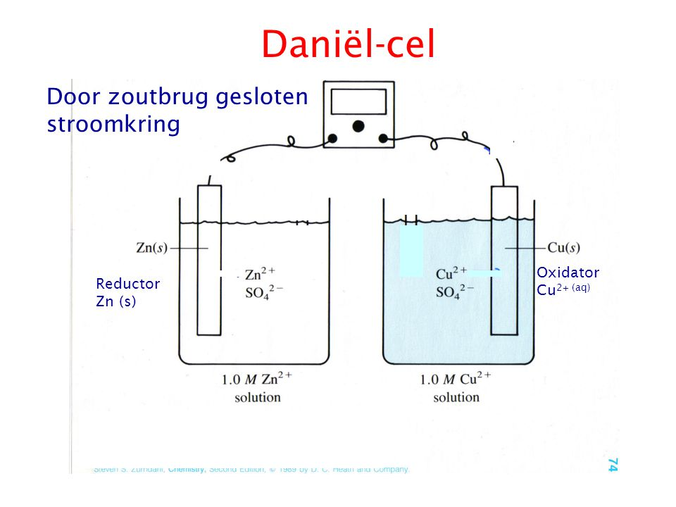 Daniël-cel Door zoutbrug gesloten stroomkring Oxidator Cu2+ (aq)