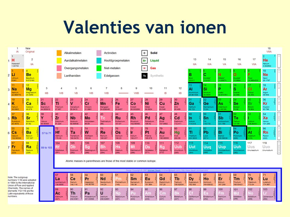 Valenties van ionen Metalen plus ; niet-metalen min