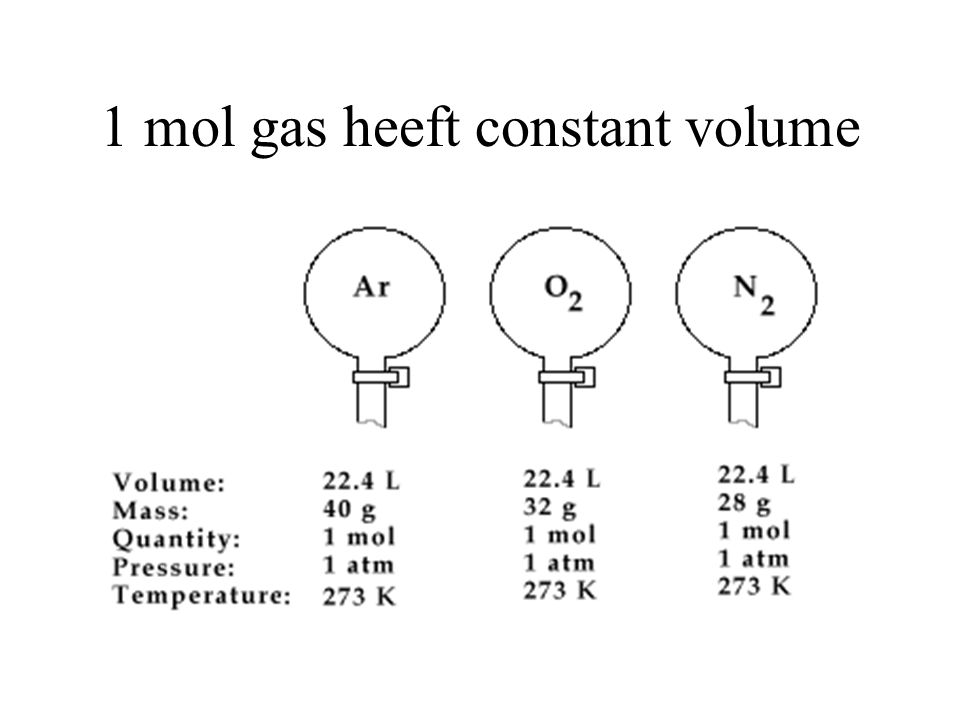 1 mol gas heeft constant volume