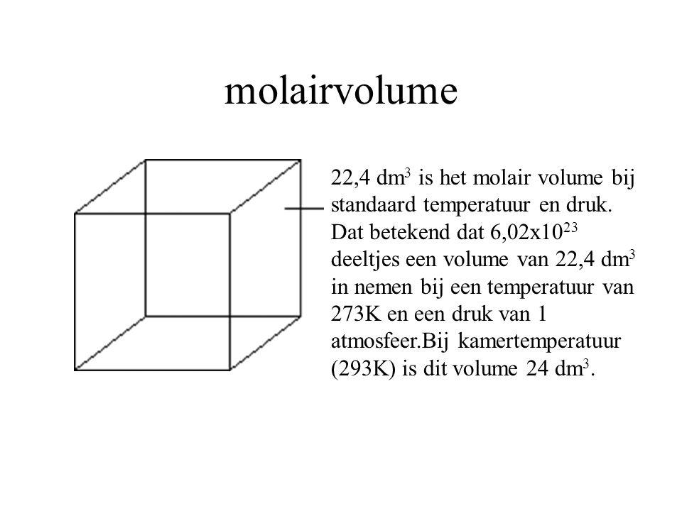 molairvolume