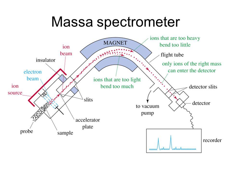 Massa spectrometer