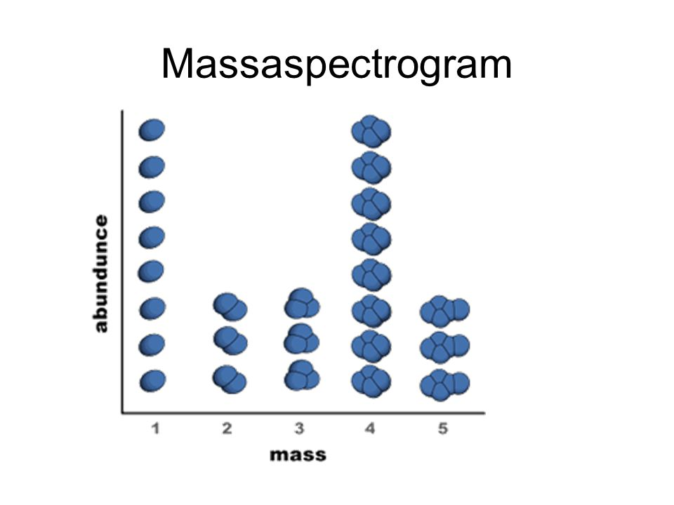 Massaspectrogram
