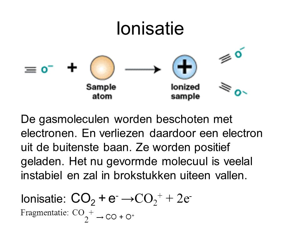 Ionisatie Fragmentatie: CO2+ → CO + O+