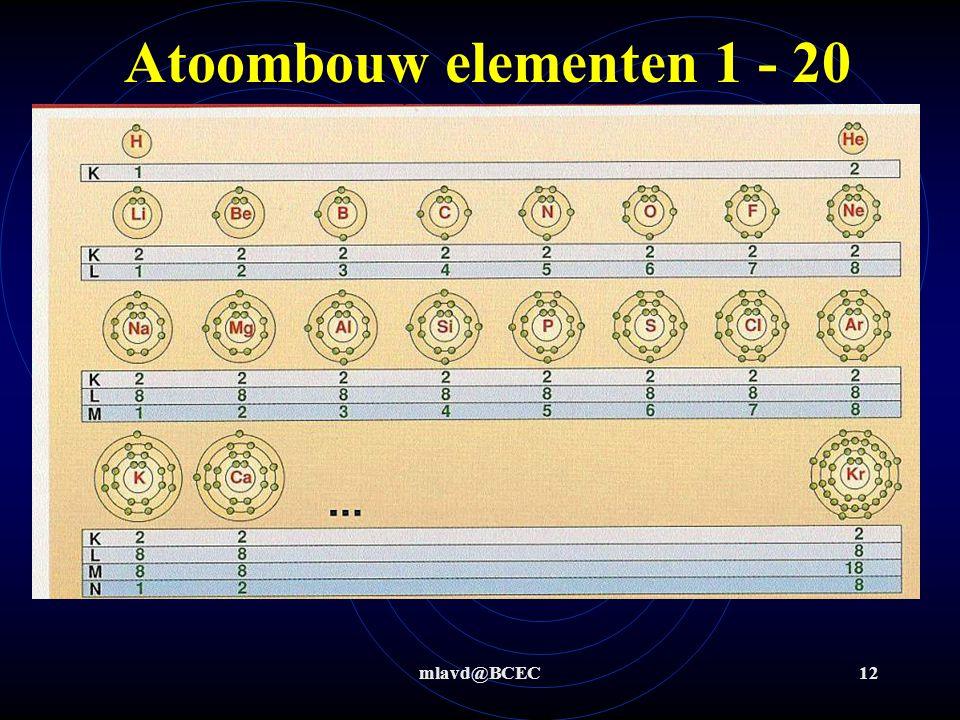 Atoombouw elementen 1 - 20 mlavd@BCEC