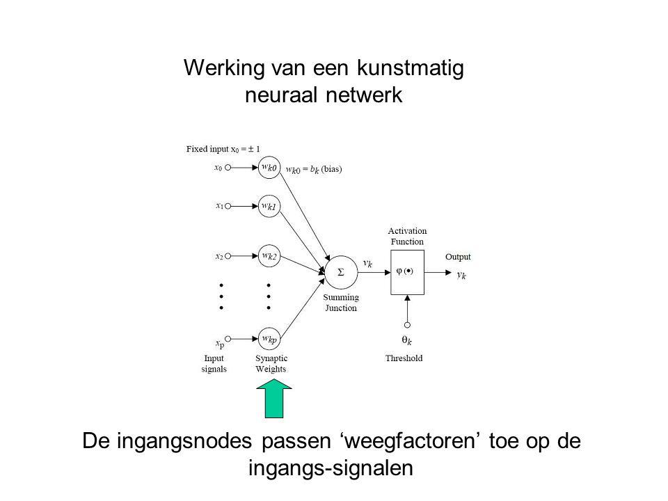 Werking van een kunstmatig neuraal netwerk
