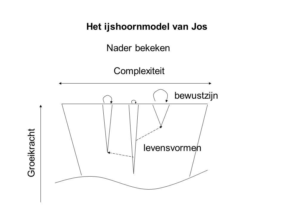 Het ijshoornmodel van Jos