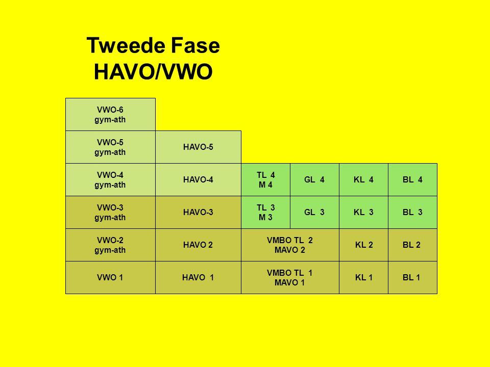 Tweede Fase HAVO/VWO VWO-6 gym-ath VWO-5 gym-ath HAVO-5 VWO-4 gym-ath
