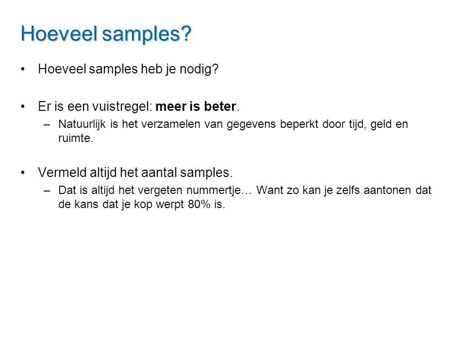 Hoeveel samples Hoeveel samples heb je nodig