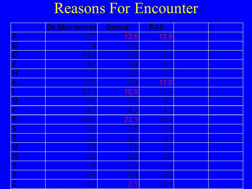 Reasons For Encounter