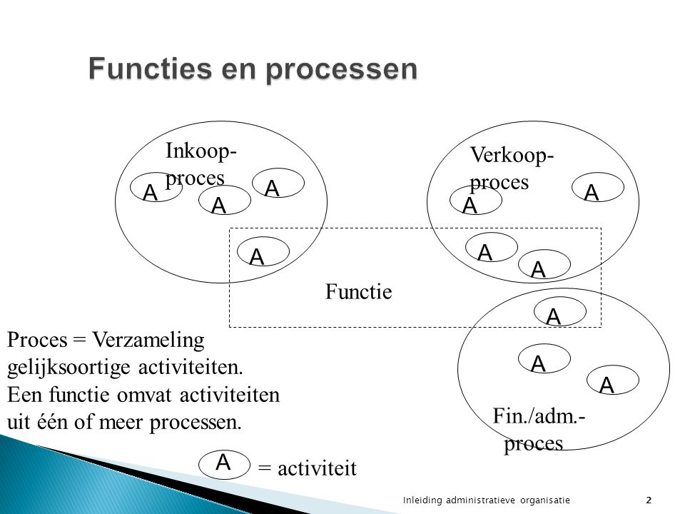 Functies en processen Inkoop- proces Verkoop- proces A A A A A A A A