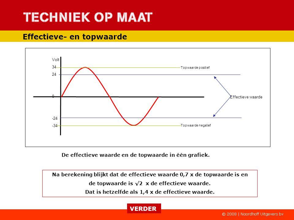 Effectieve- en topwaarde Aflezen van meetinstrumenten.