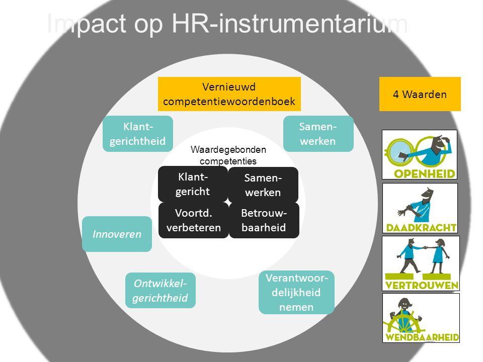 Impact op HR-instrumentarium