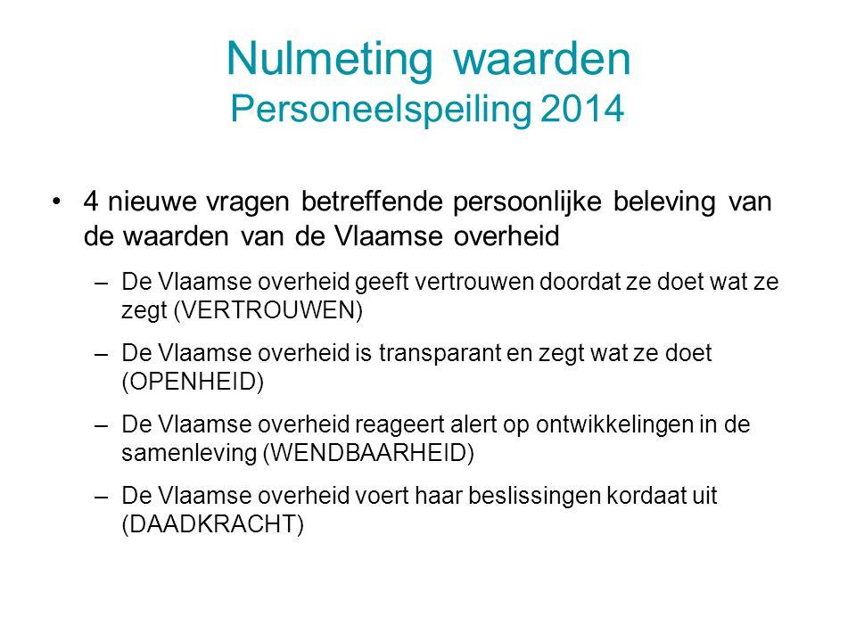 Nulmeting waarden Personeelspeiling 2014