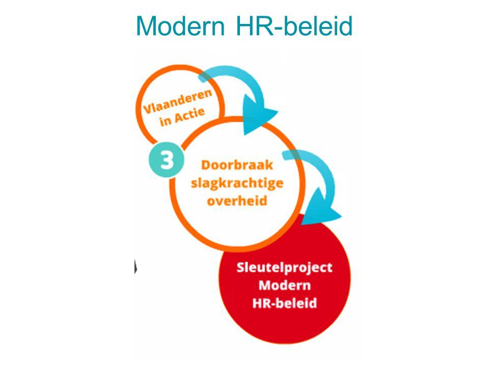 Modern HR-beleid 4 april 2017