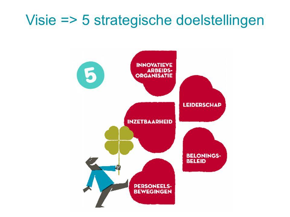 Visie => 5 strategische doelstellingen