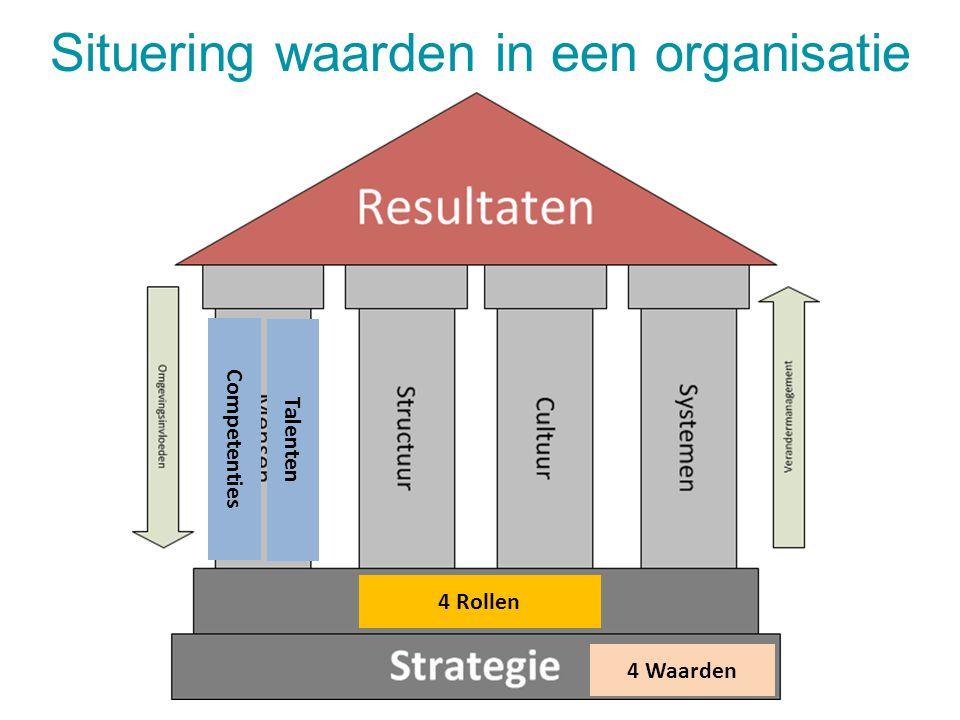 Situering waarden in een organisatie