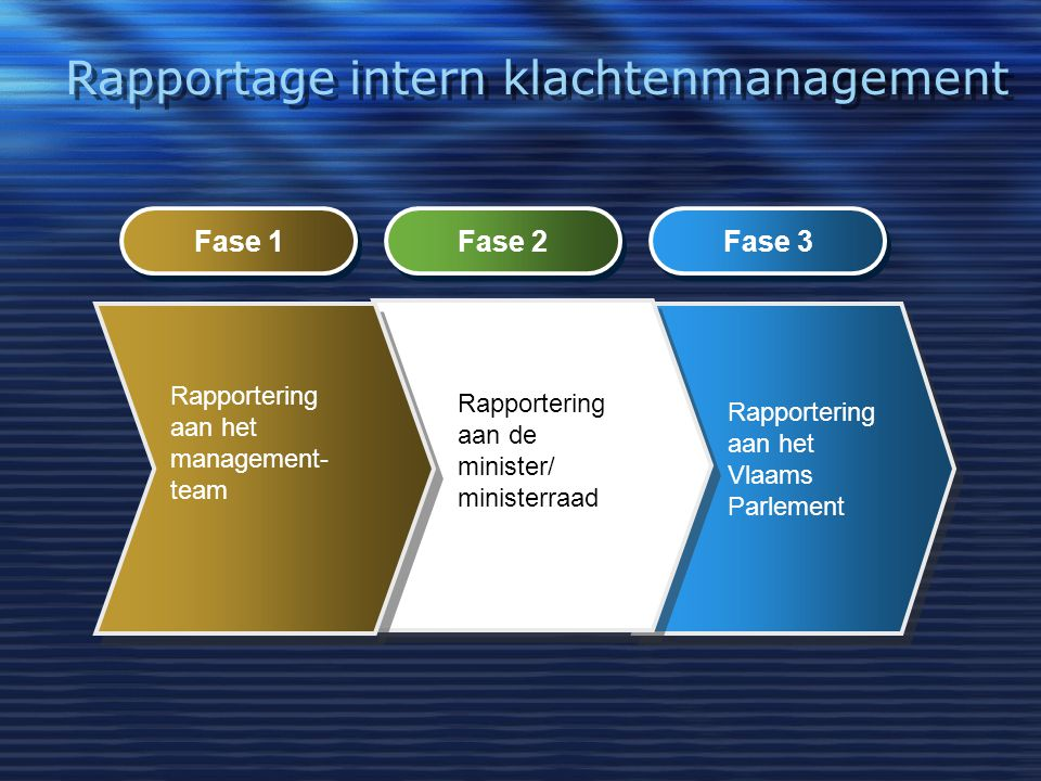 Rapportage intern klachtenmanagement