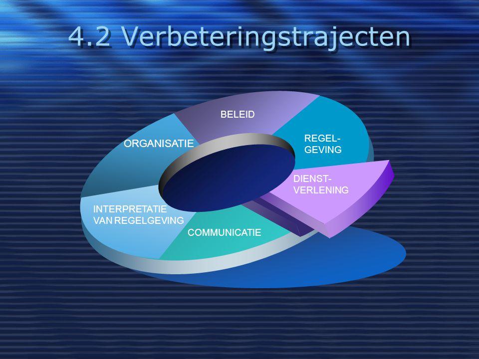 4.2 Verbeteringstrajecten