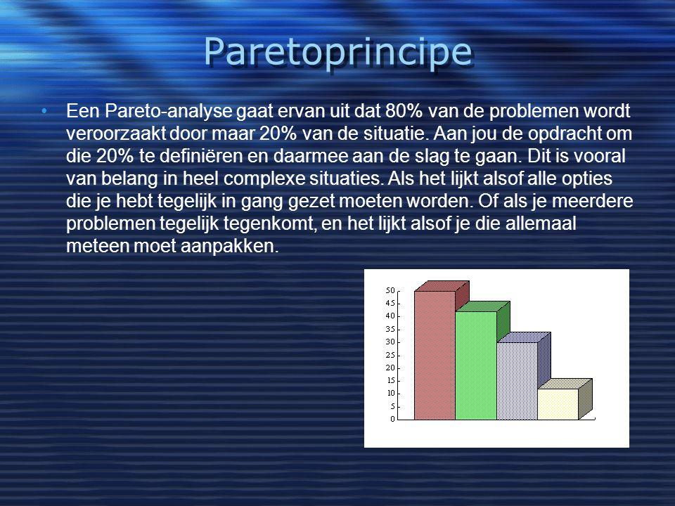 Paretoprincipe
