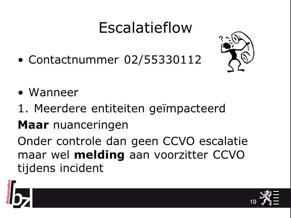 Escalatieflow Contactnummer 02/55330112 Wanneer