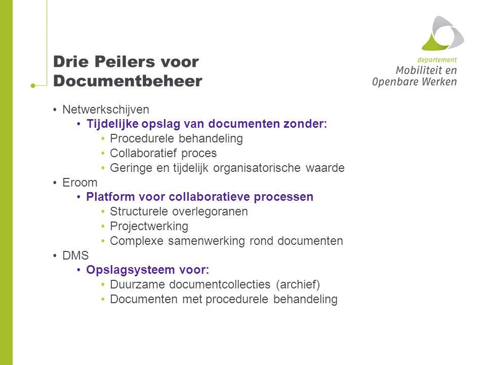 Drie Peilers voor Documentbeheer