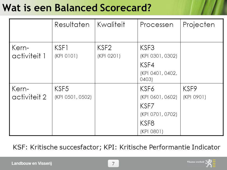 Wat is een Balanced Scorecard