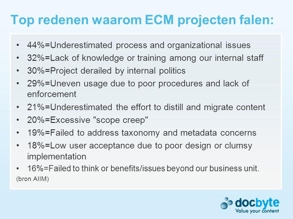 Top redenen waarom ECM projecten falen: