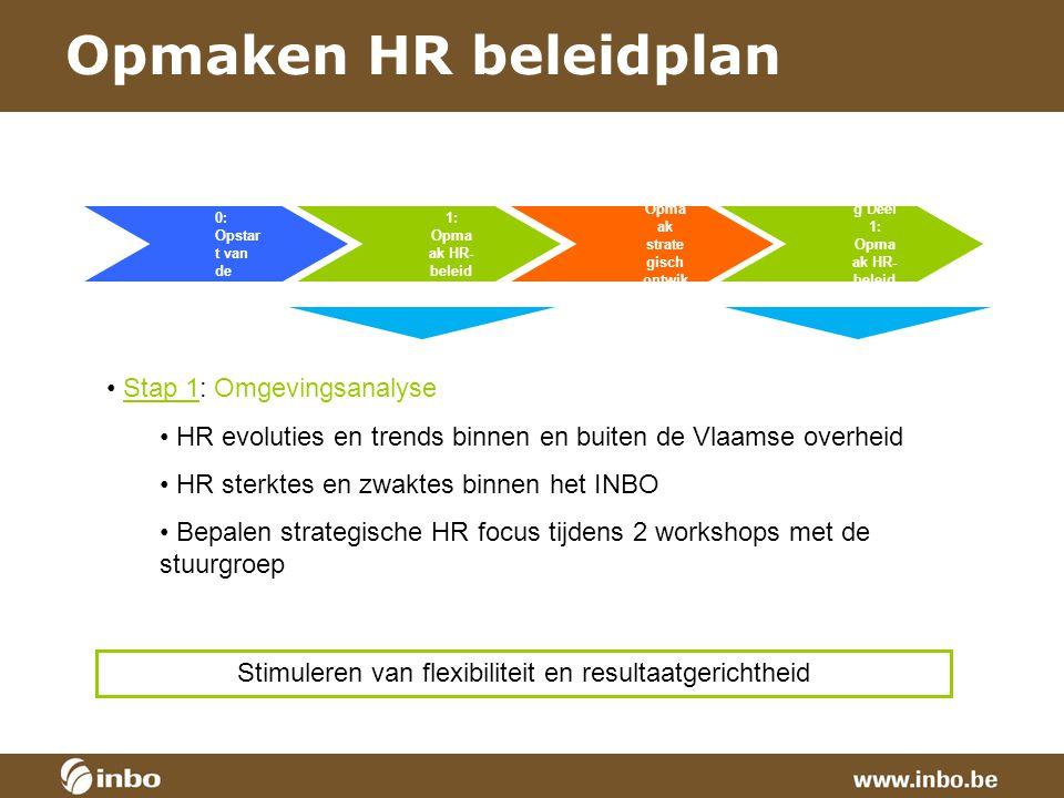 Opmaken HR beleidplan Stap 1: Omgevingsanalyse
