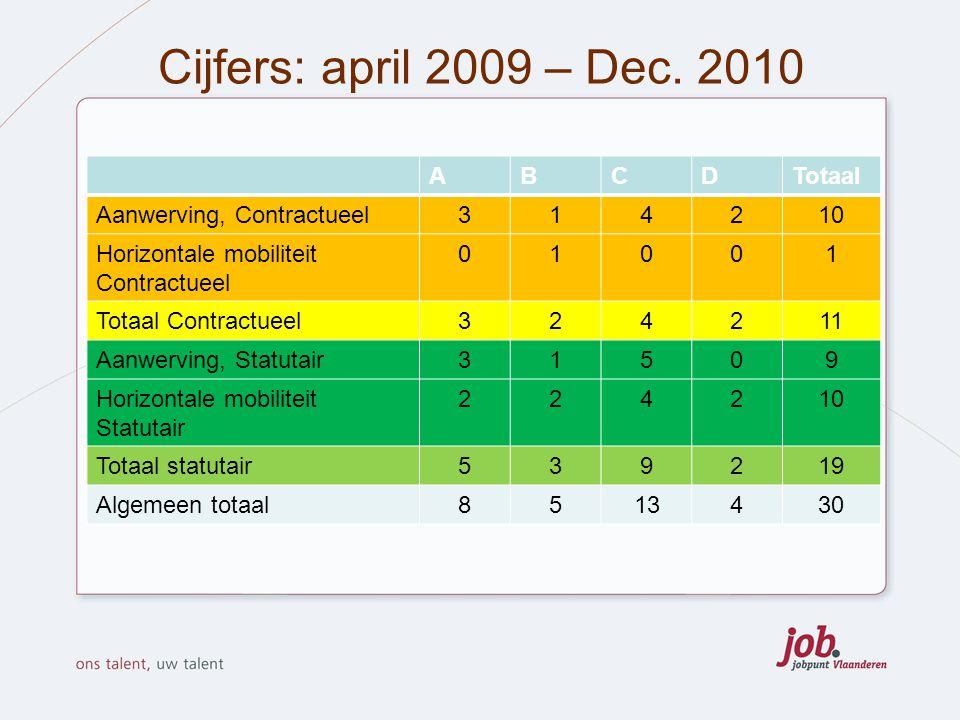 Cijfers: april 2009 – Dec. 2010 A B C D Totaal
