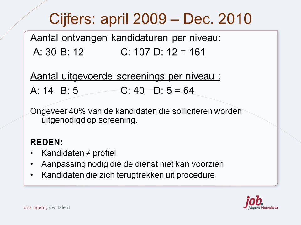 Cijfers: april 2009 – Dec. 2010 Aantal ontvangen kandidaturen per niveau: A: 30 B: 12 C: 107 D: 12 = 161.