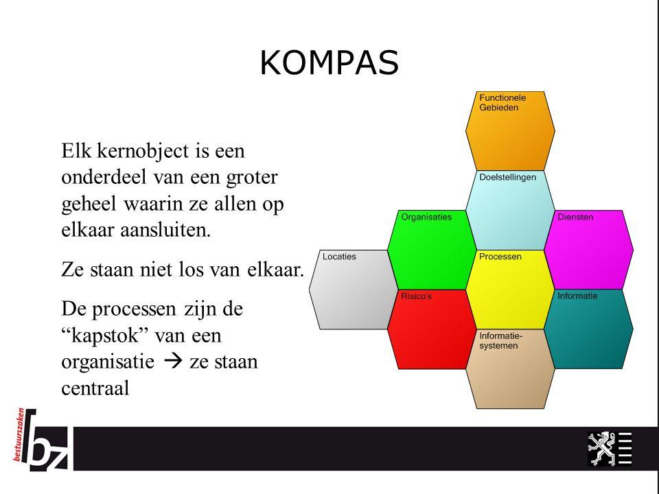 KOMPAS Elk kernobject is een onderdeel van een groter geheel waarin ze allen op elkaar aansluiten. Ze staan niet los van elkaar.