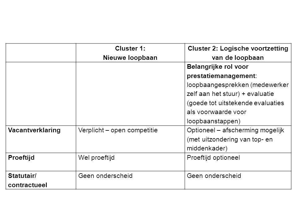 Cluster 2: Logische voortzetting van de loopbaan