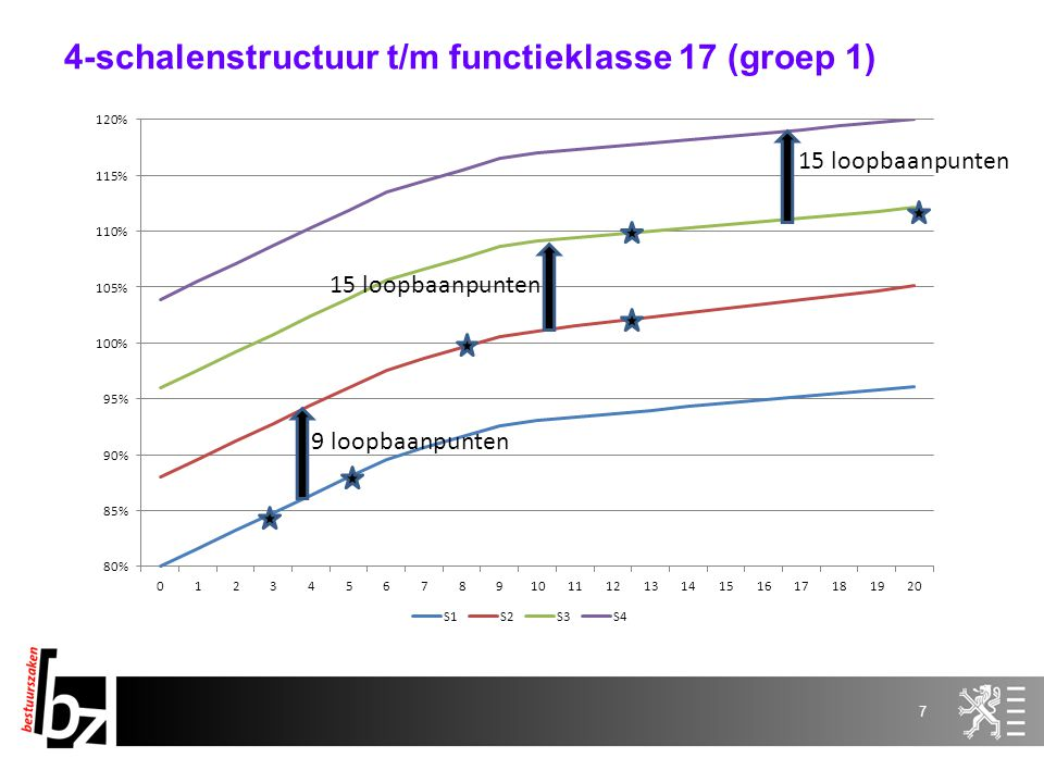 4-schalenstructuur t/m functieklasse 17 (groep 1)