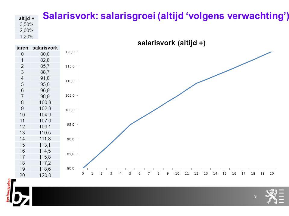 Salarisvork: salarisgroei (altijd 'volgens verwachting')