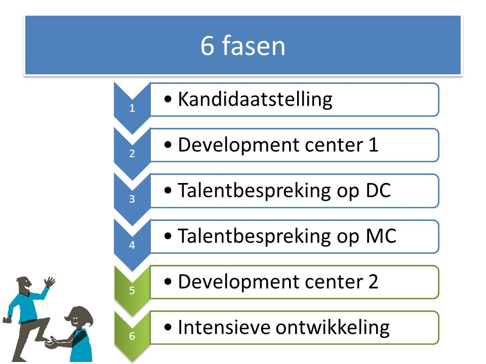 6 fasen Kandidaatstelling Development center 1 Talentbespreking op DC