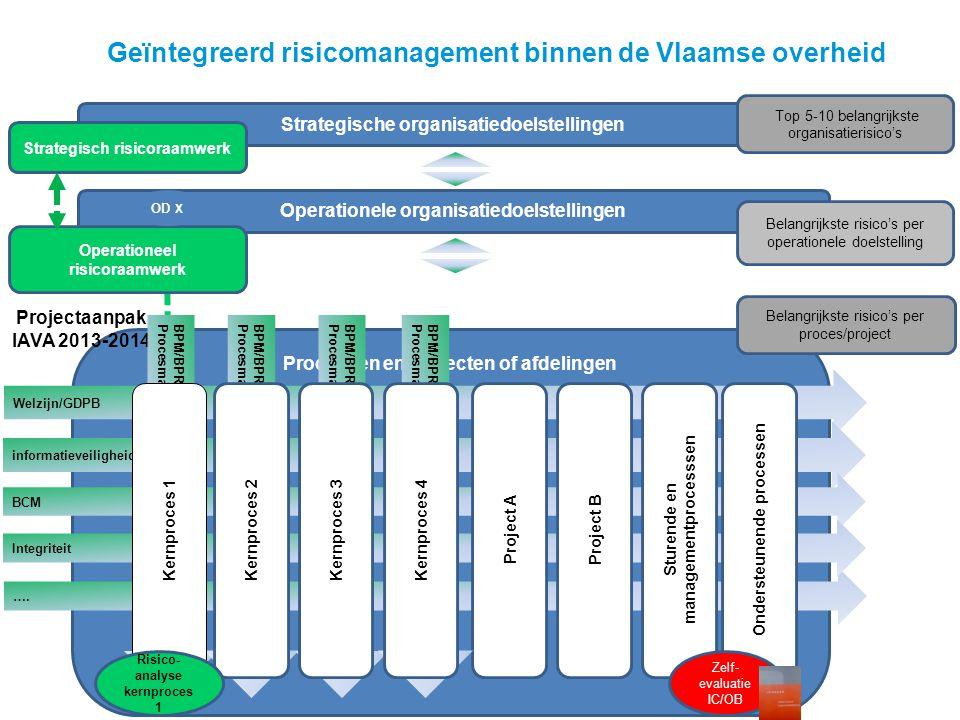 Geïntegreerd risicomanagement binnen de Vlaamse overheid