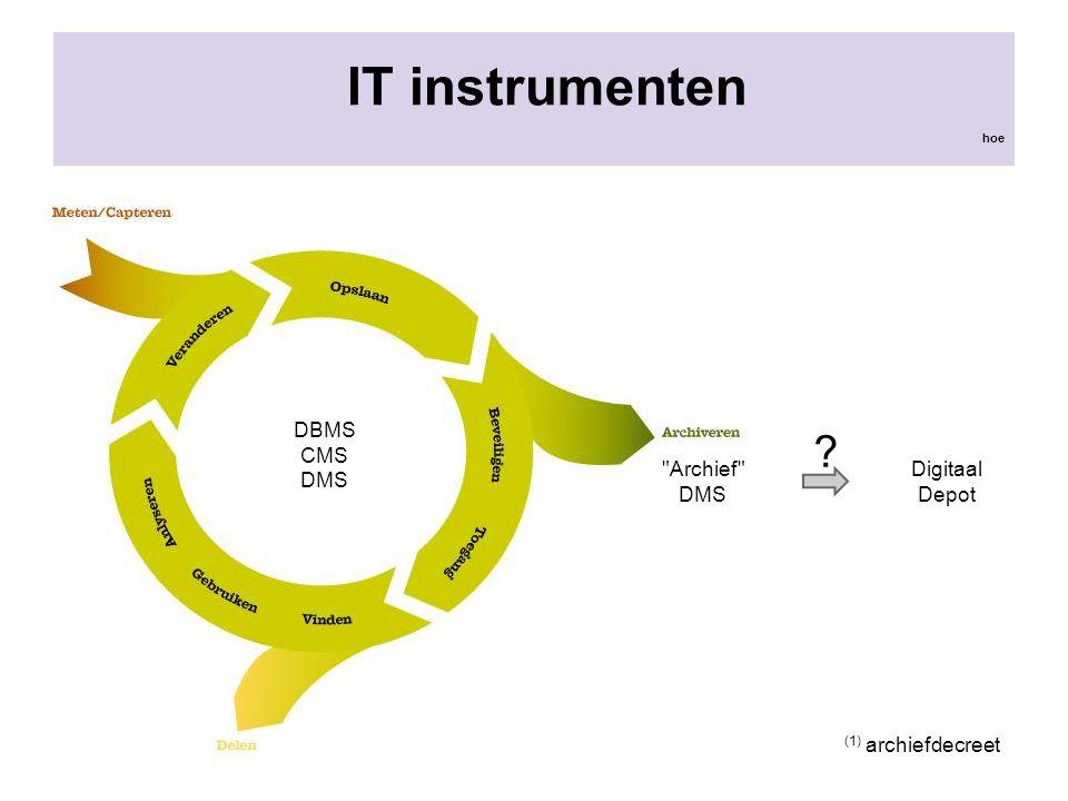 IT instrumenten DBMS CMS DMS Archief DMS Digitaal Depot