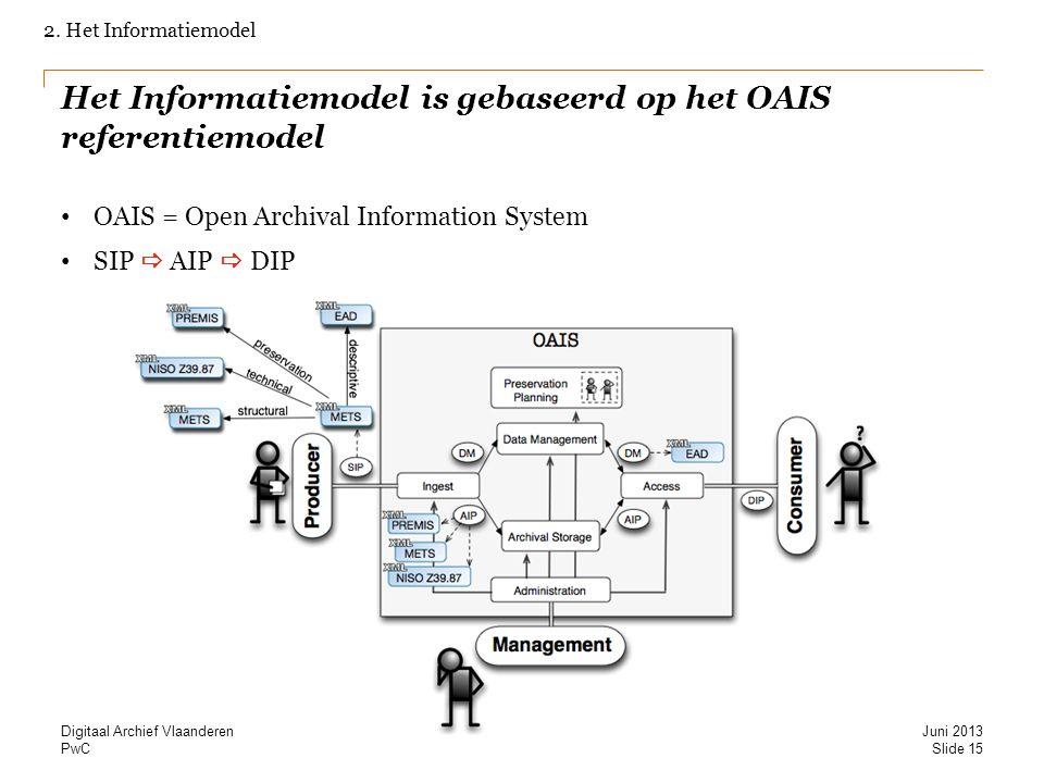 Het Informatiemodel is gebaseerd op het OAIS referentiemodel