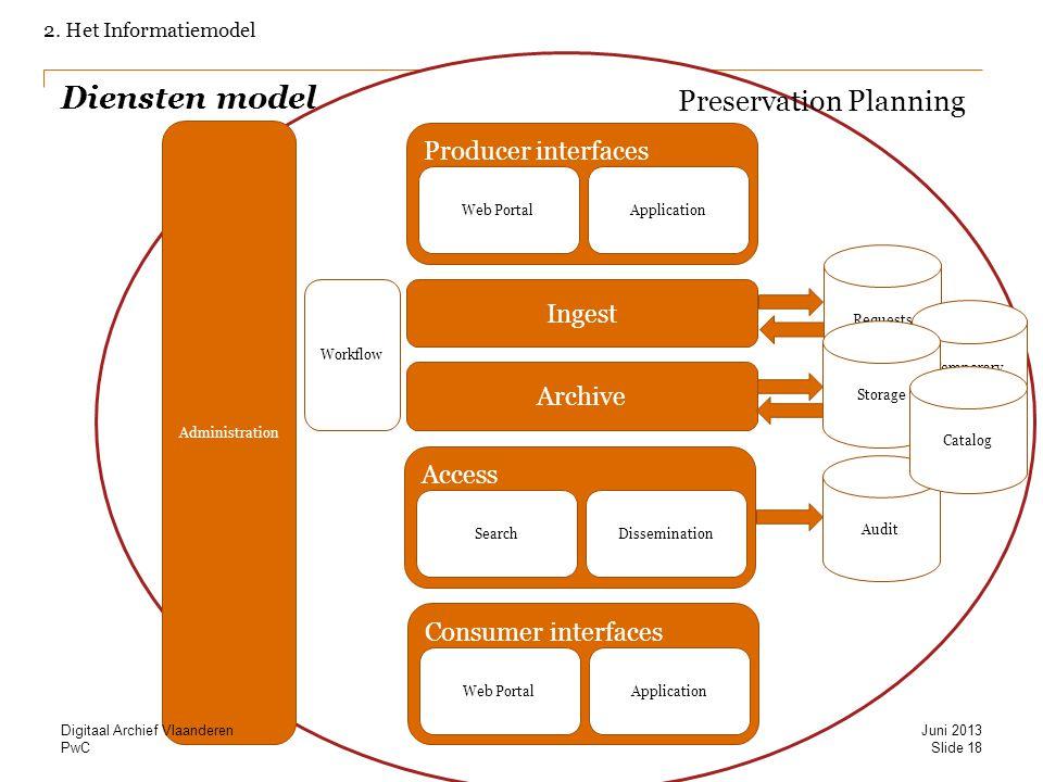 Diensten model Preservation Planning Producer interfaces Ingest