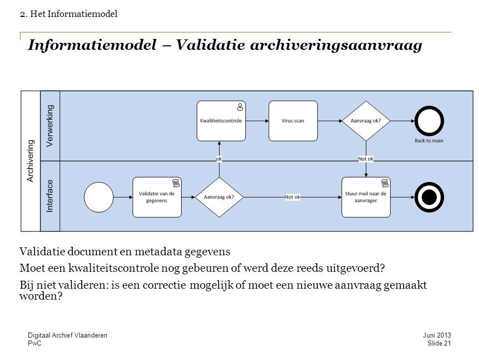 Informatiemodel – Validatie archiveringsaanvraag