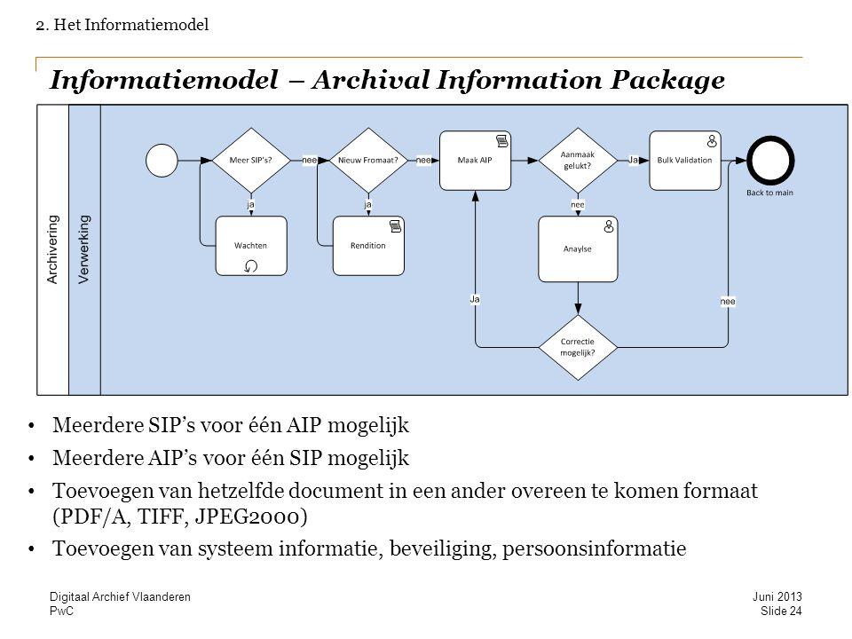 Informatiemodel – Archival Information Package