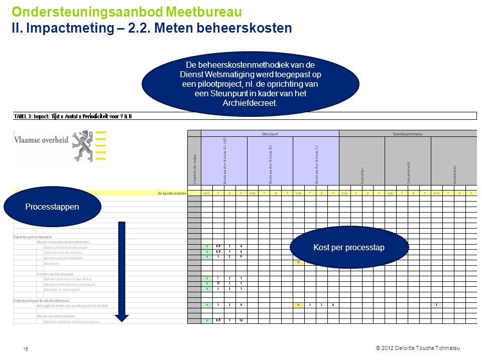 Ondersteuningsaanbod Meetbureau II. Impactmeting – 2. 2