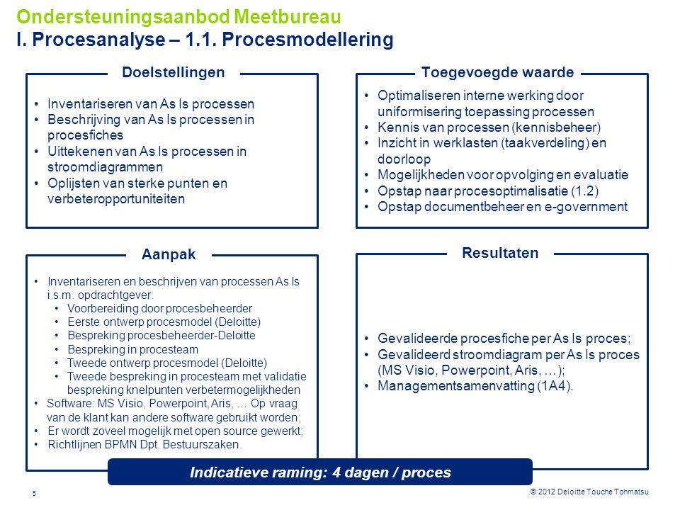 Indicatieve raming: 4 dagen / proces