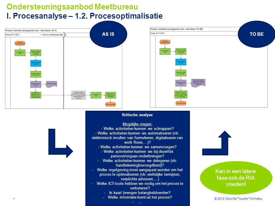 Ondersteuningsaanbod Meetbureau I. Procesanalyse – 1. 2