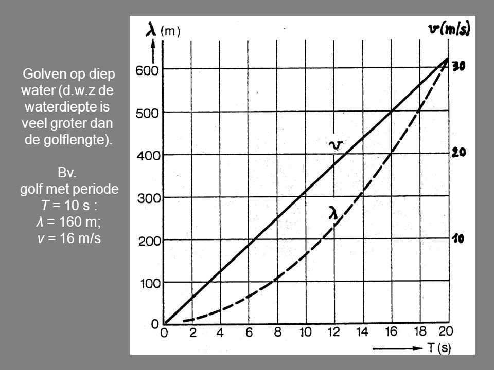Golven op diep water (d.w.z de. waterdiepte is. veel groter dan. de golflengte). Bv. golf met periode.
