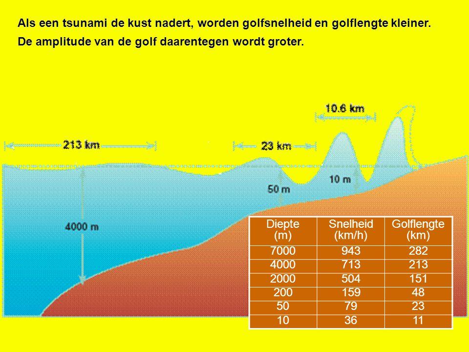 Als een tsunami de kust nadert, worden golfsnelheid en golflengte kleiner.